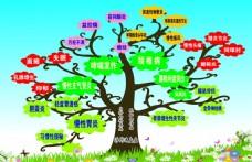 浮针  生命之树